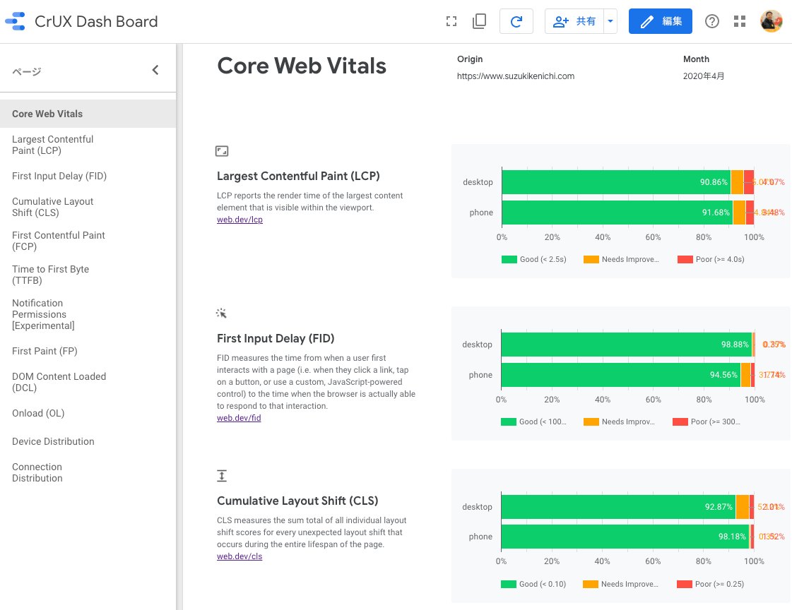 CrUX のデータから Data Studio で Core Web Vitals のレポートを作成