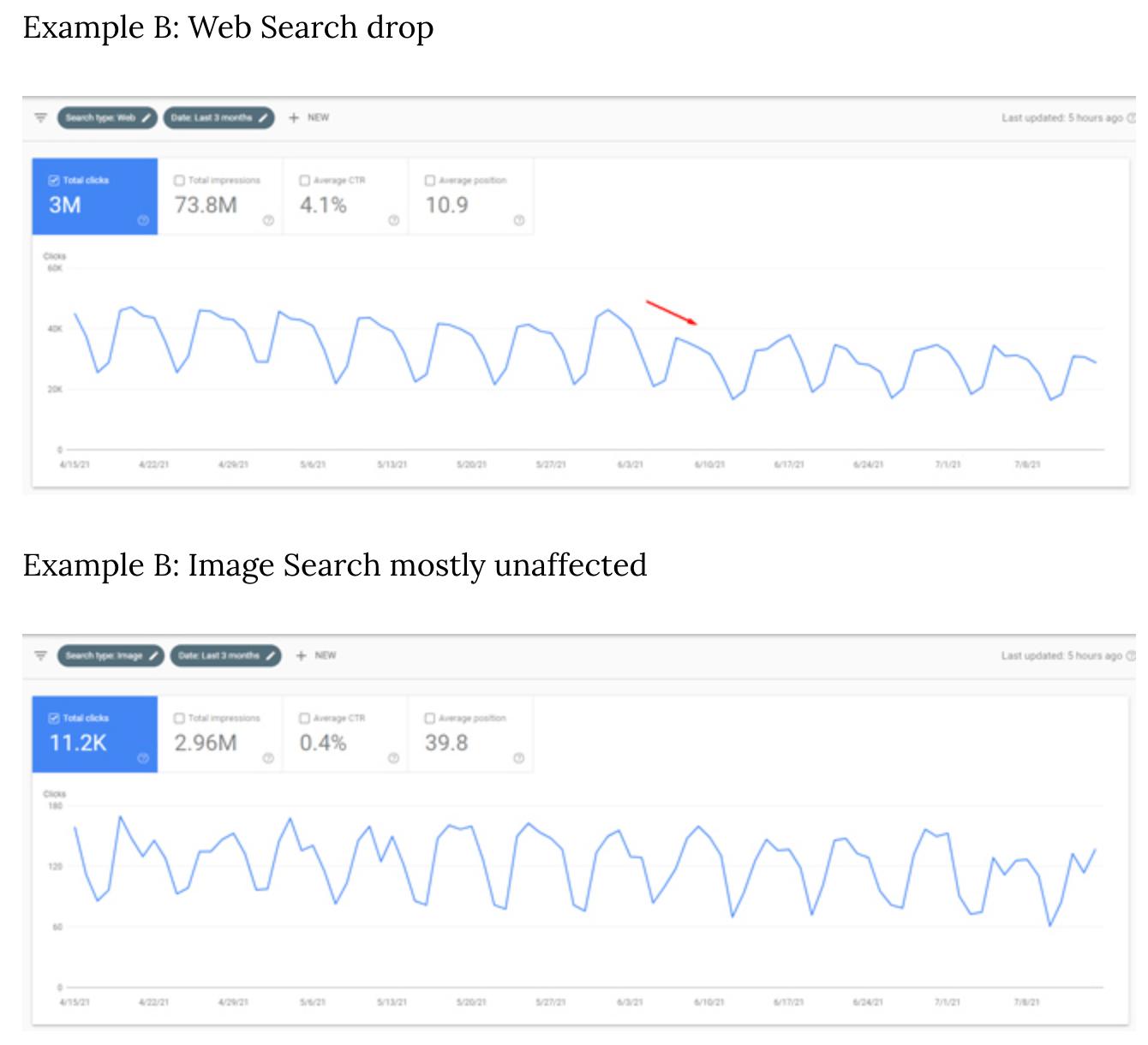 コア アップデートと画像検索ランキング変動