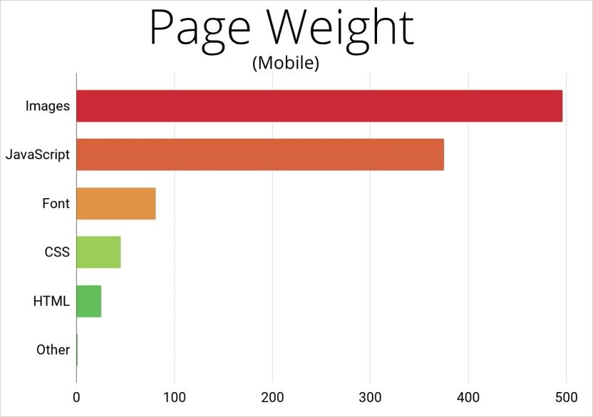 モバイルウェブで 1 ページあたりデータ量が多いリソース