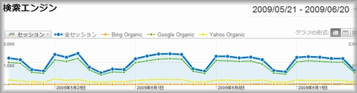 アドバンスセグメントで検索エンジンからのアクセスを比較