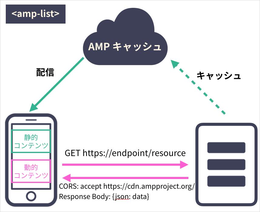 amp-list のイメージ