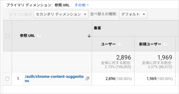 リファラーが /auth/chrome-content-suggestions