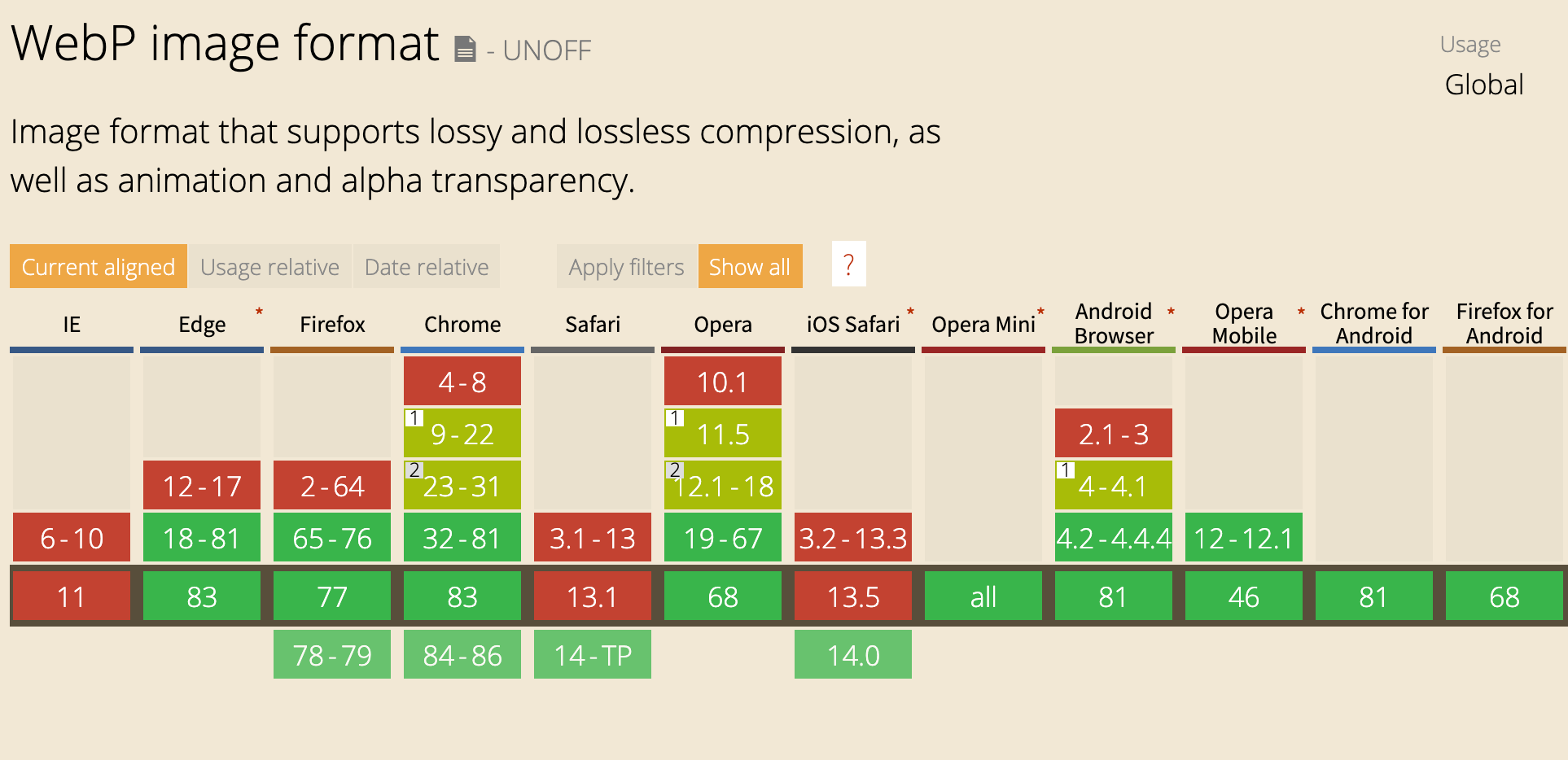 webp のブラウザ サポート状況