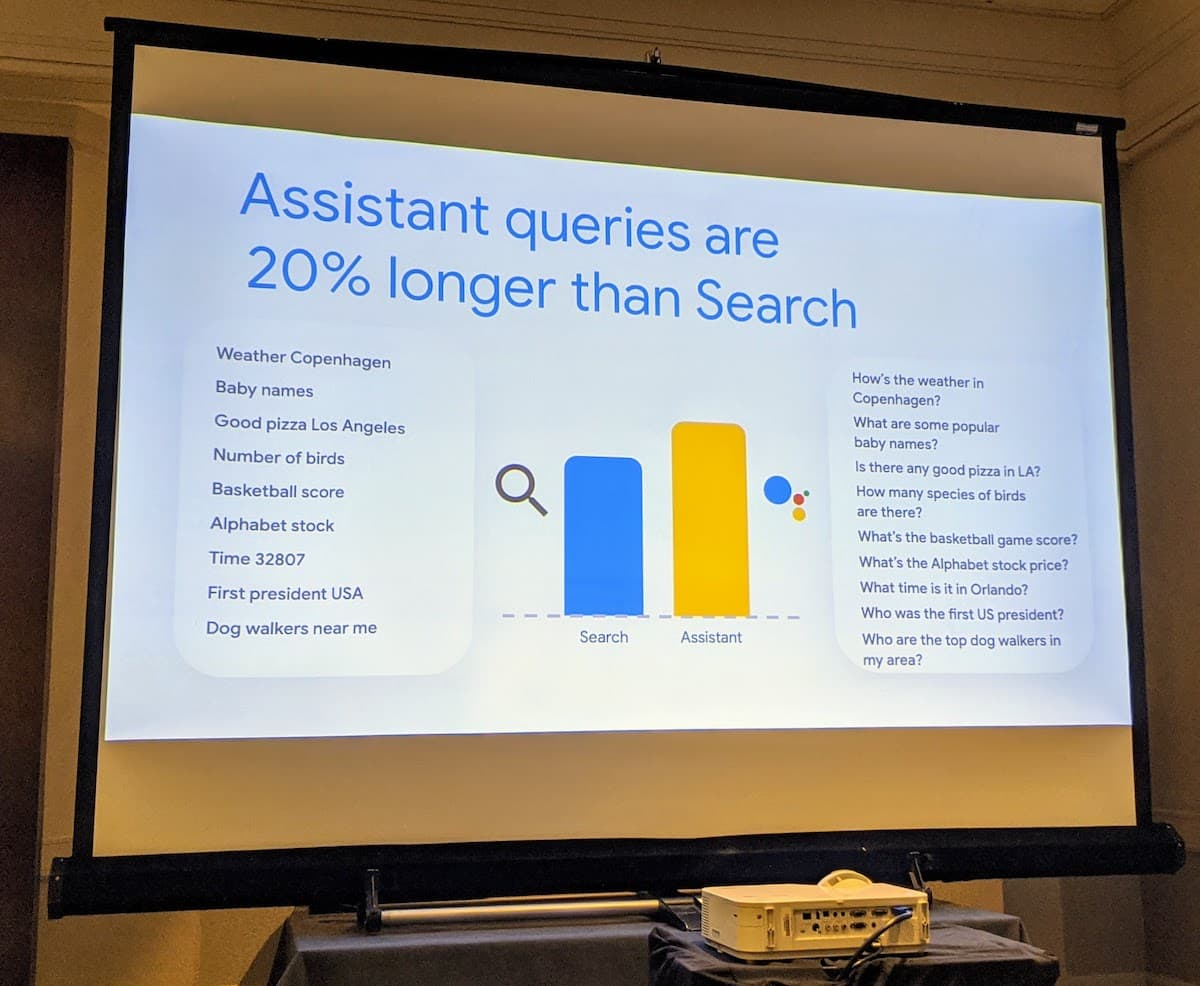 Assistant queries are 20% longer than Search.