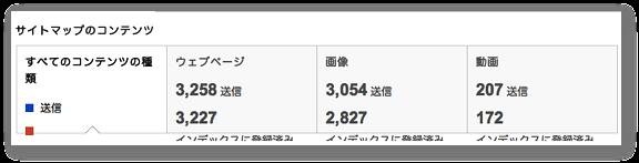 サイトマップで送信したURLのインデックス数