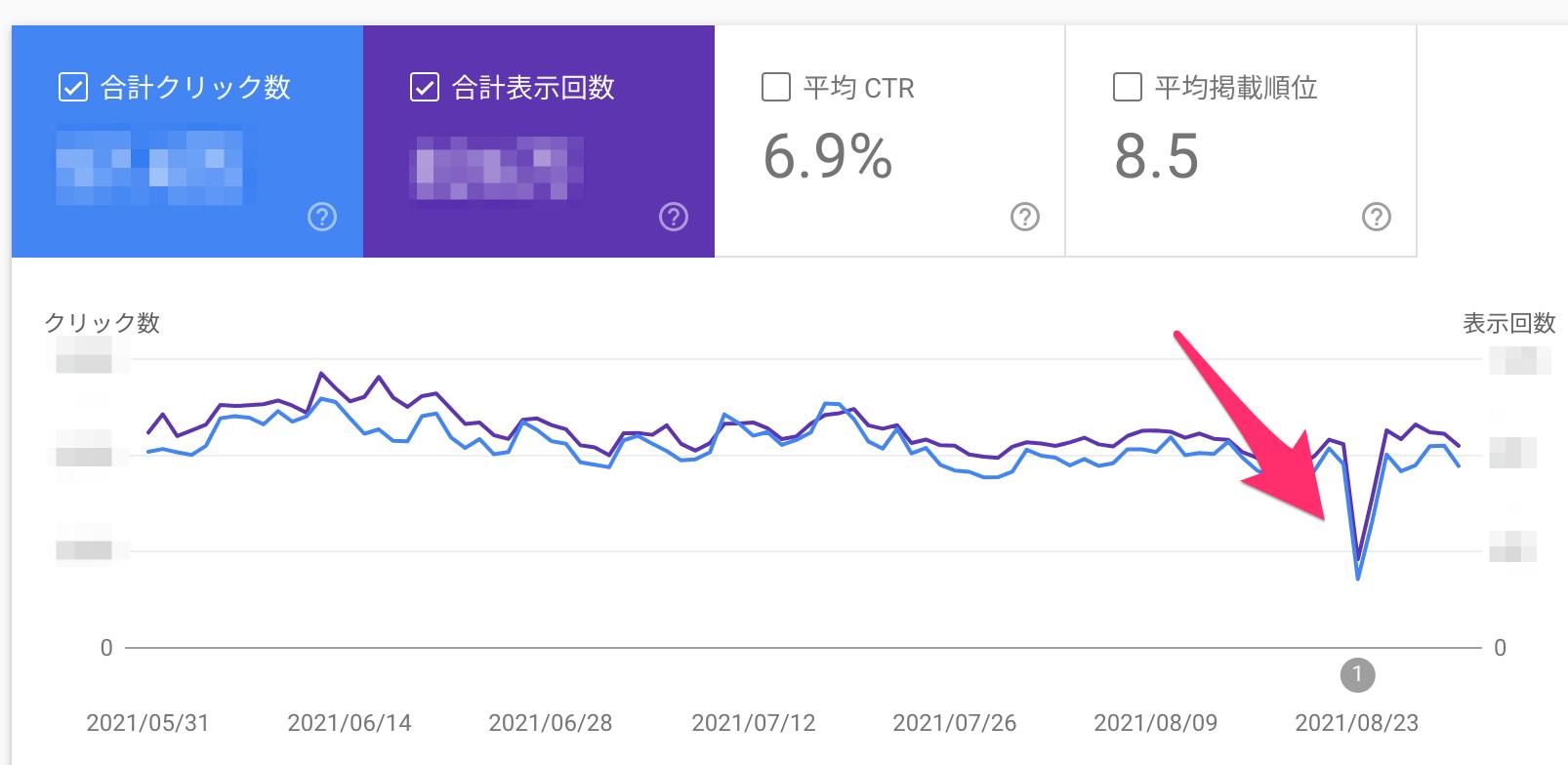 検索パフォーマンス レポートの減少