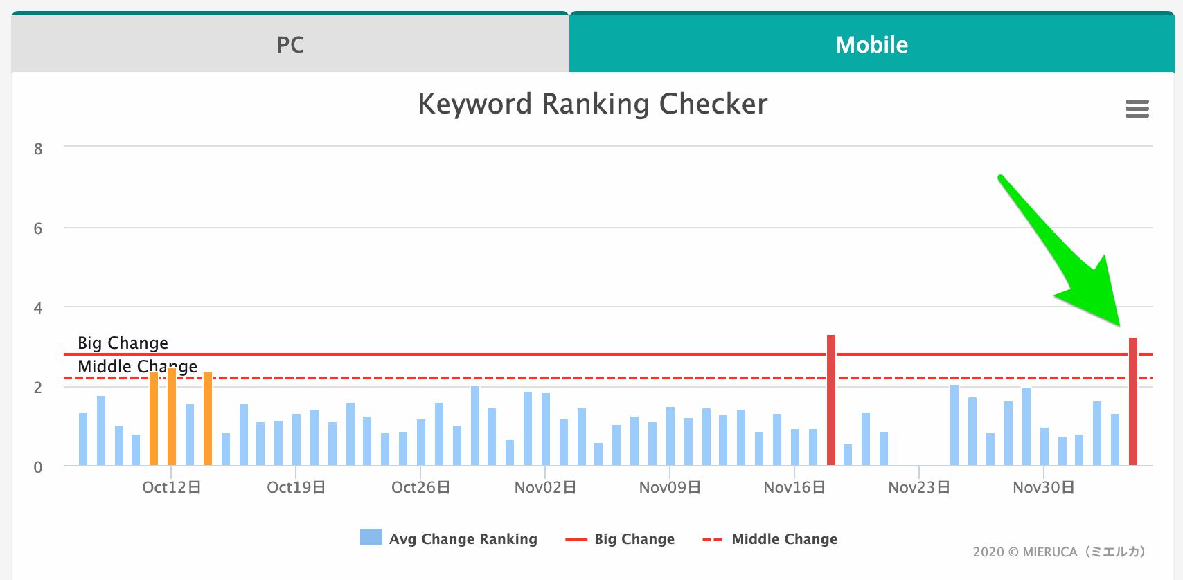 コア アップデート 2020 年 12 月の変動(モバイル検索)