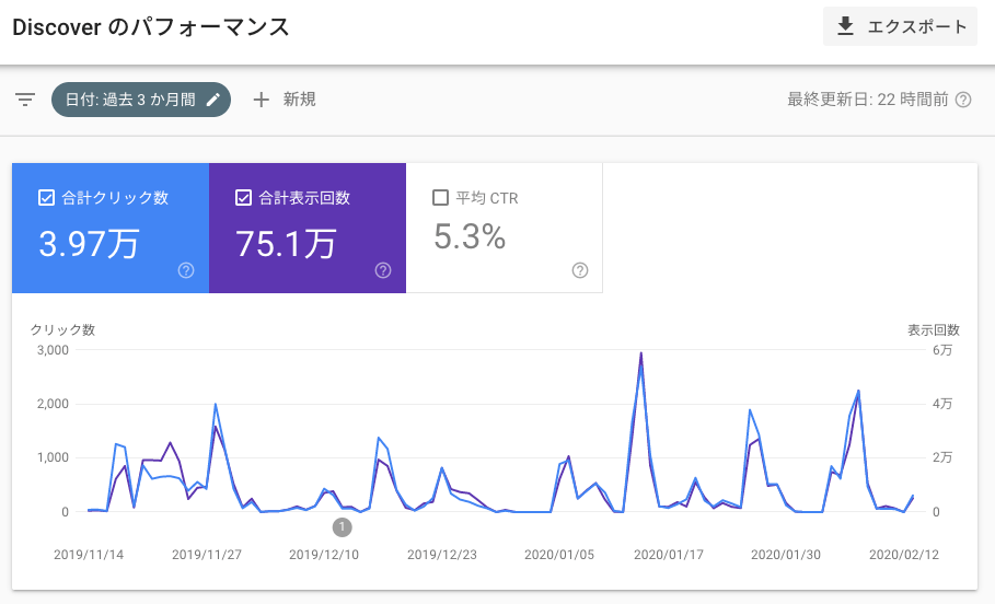 Discover パフォーマンス レポート