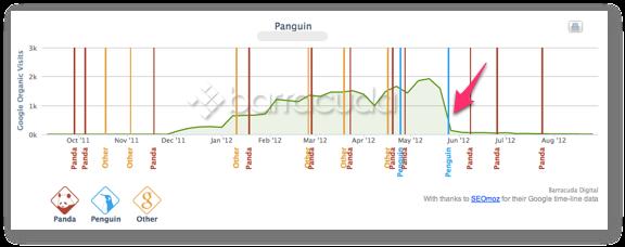 ペンギンアップデートの初回更新の影響を受けたサイト