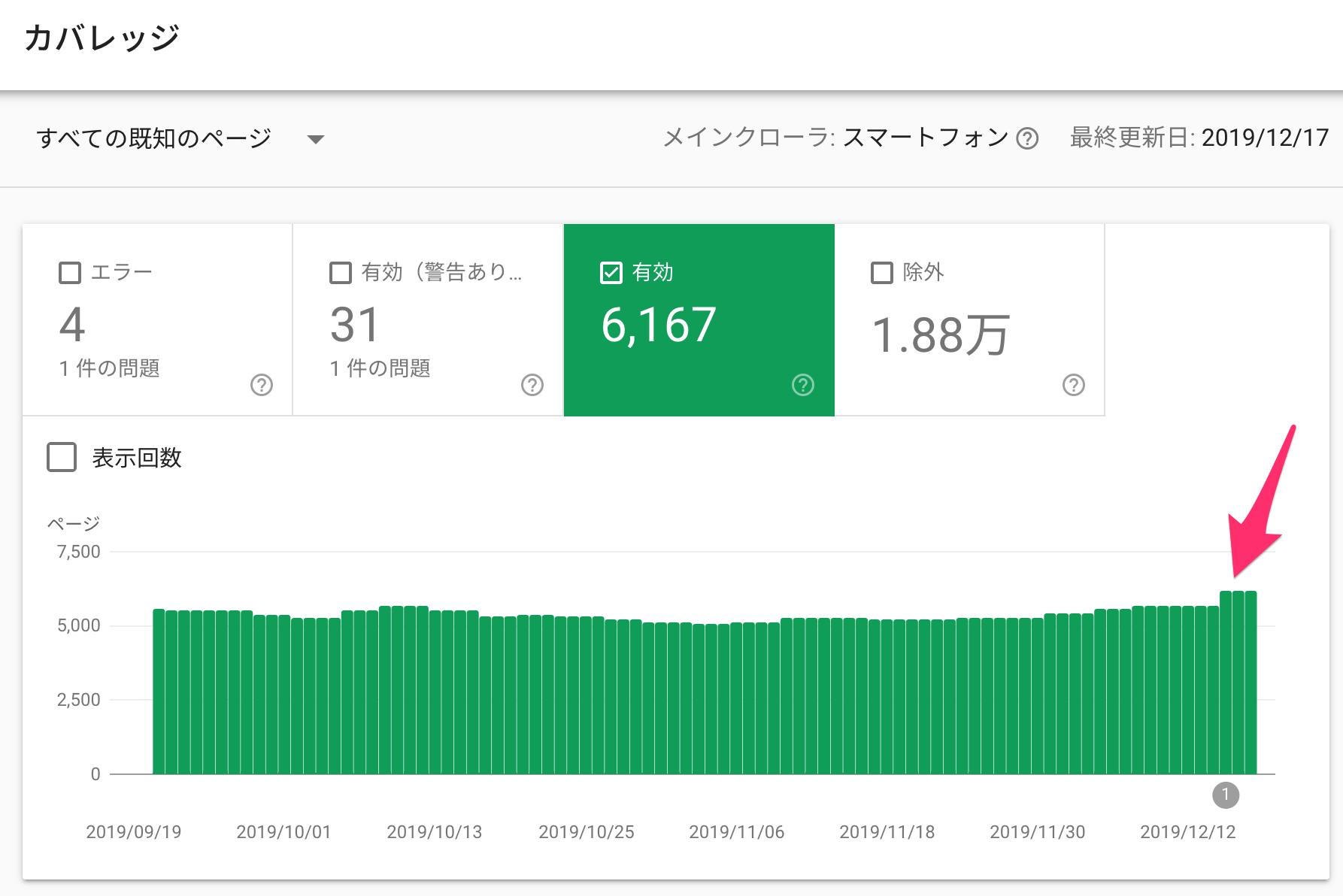 インデックスに登録されたページが増加