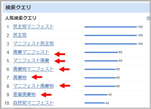 Google Insights for Searchで「マニフェスト」を検索