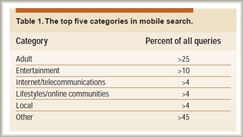 Top 5 categories in mobile search