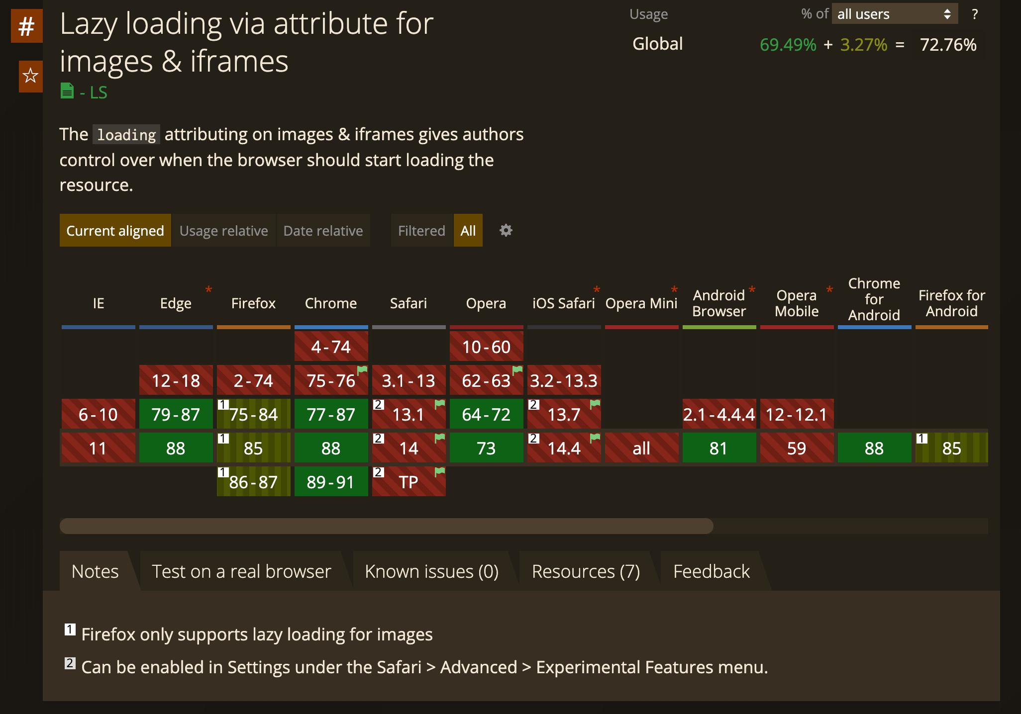 ネイティブ Lazy-loading のブラウザサポート状況