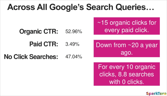 The Future of SEO is on the SERP