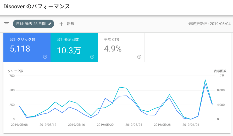 Search Console のパフォーマンスレポート