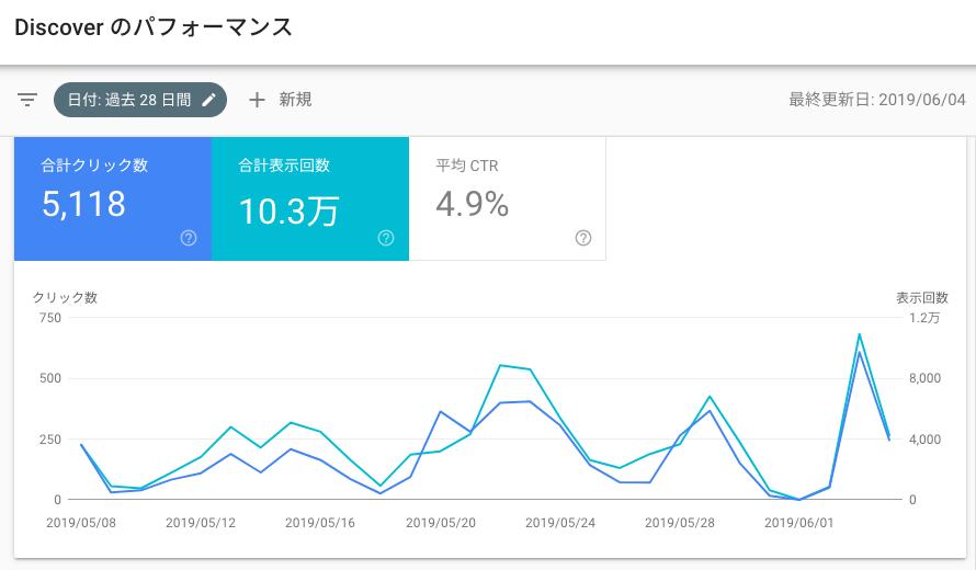 Google アクセス 解析