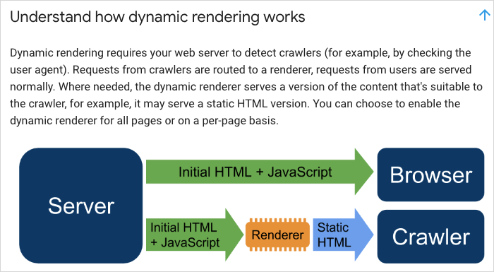 Understand how dynamic rendering works