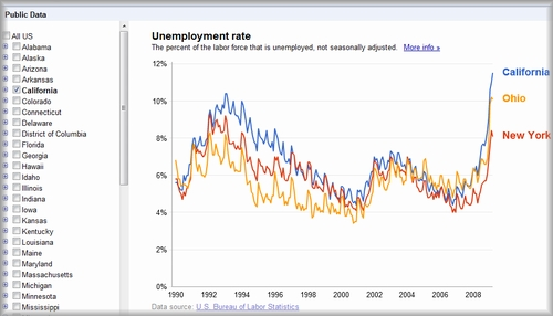 unemployment rate in the U.S.