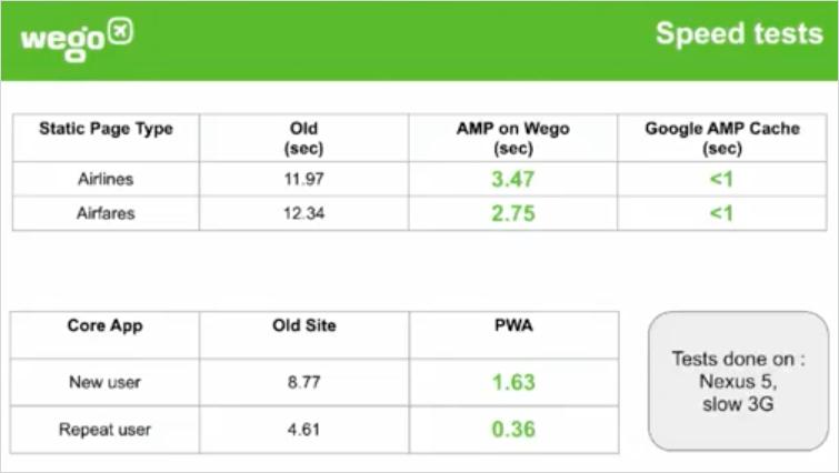 Wegoの表示速度の改善結果