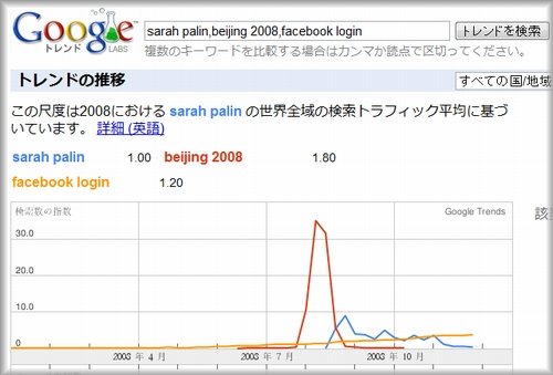 Googleトレンドで、sarah palin,beijing 2008,facebook loginを比較